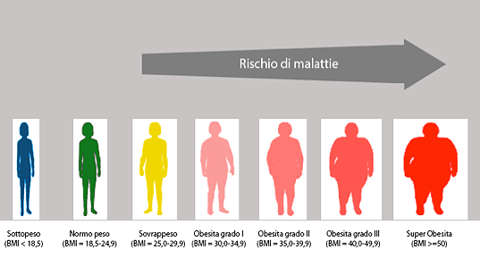 Risultato immagini per sovrappeso rischi